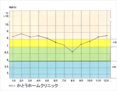 リバウンドしてしまったケース グラフ