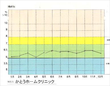 6%台前半をキープできているケース グラフ