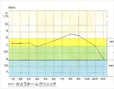 ビールを減らして大きく改善したケース グラフ