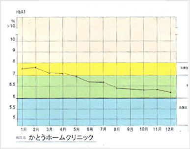 食習慣と睡眠習慣を改善したケース グラフ